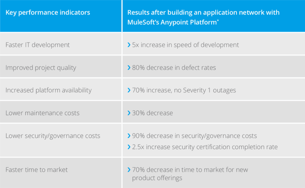 Key business outcomes of the bank's application network