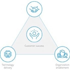 MuleSoft Catalyst's outcome-based delivery methodology