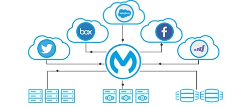 Salesforce integration made easy: MuleSoft and Service Cloud