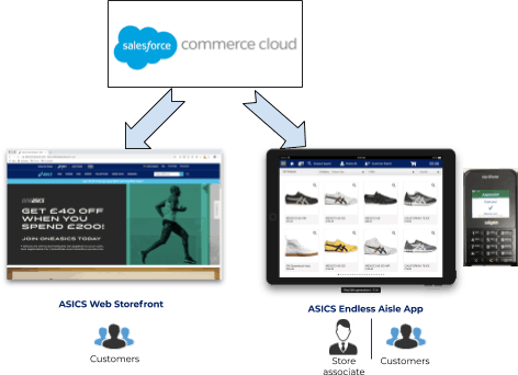 ASICS website and Endless Aisle app powered by Salesforce Commerce Cloud