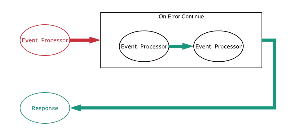 On Error Continue RED in GREEN out