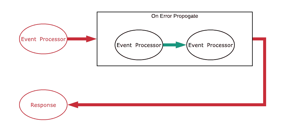 On Error Propagate RED in RED out