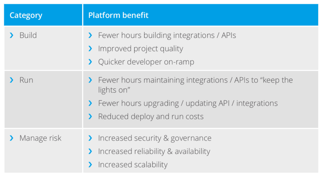 Platform benefits categories: build, run, manage risk