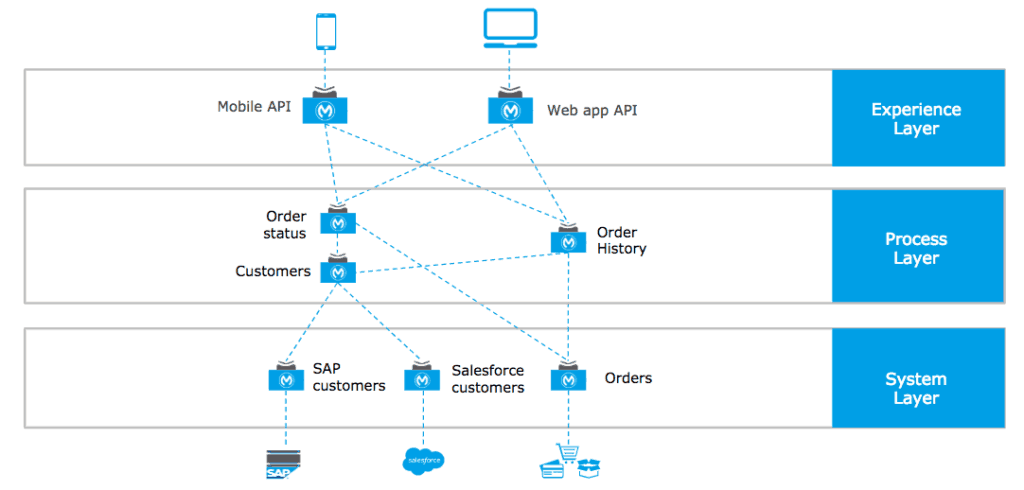 api-led connectivity omnichannel