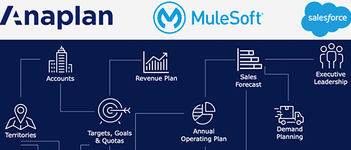 MuleSoft and Anaplan: Driving growth through planning at Dreamforce