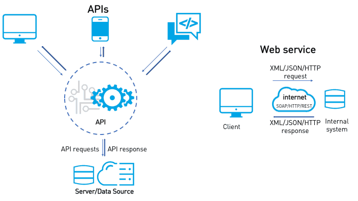 APIs versus web services | MuleSoft Blog