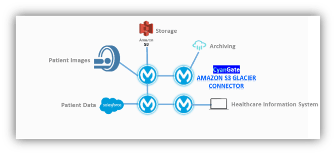 archiving for healthcare