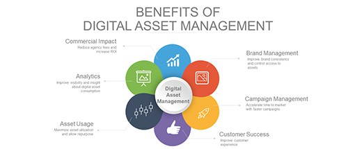 Digital asset management with Amazon S3 Glacier