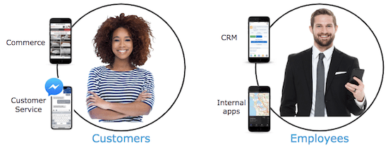 customers vs. employees apps