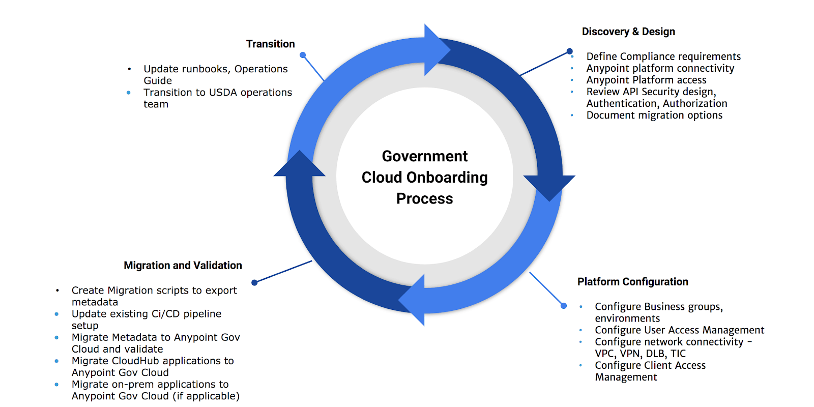 How to onboard to MuleSoft Government Cloud