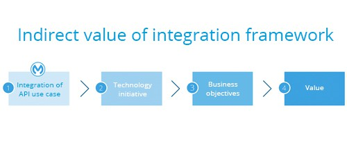 indirect value of integration framework
