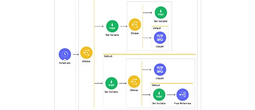 integration flow with choice router