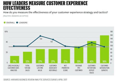 measuring customer experience effectiveness