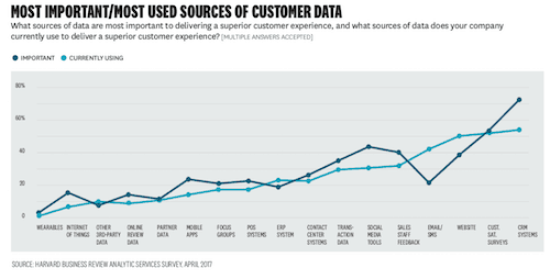 most used sources of customer data
