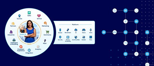 Powering Salesforce integration with APIs and new joint product innovations