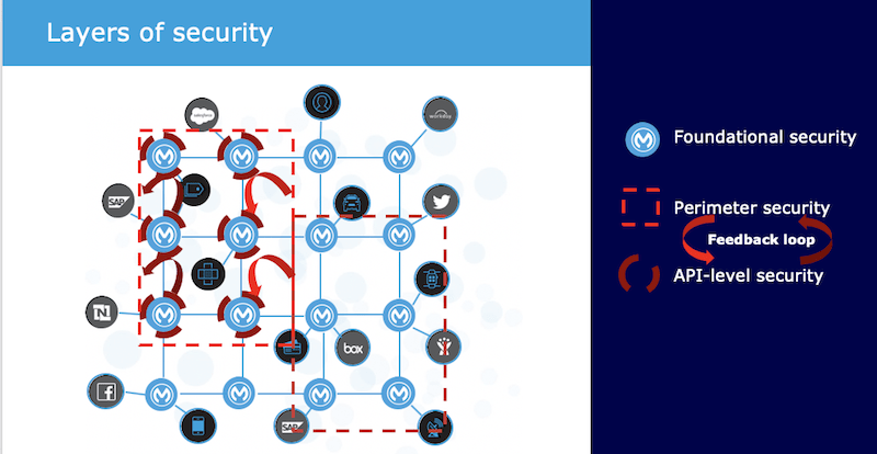 mulesoft layers of security