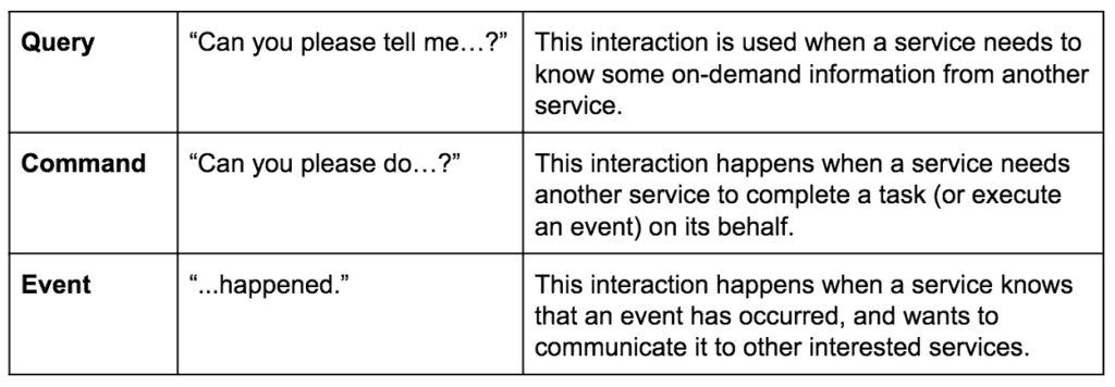 query command and event interactions diagram