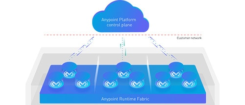 How to deploy Anypoint Runtime Fabric in Oracle Cloud