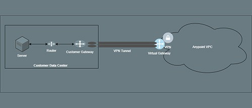 Setting up Anypoint VPN with Google Cloud Platform